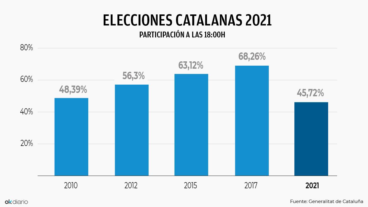 Participación en las elecciones catalanas