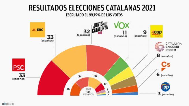Resultado de imagen de resultado elecciones catalanas 2021