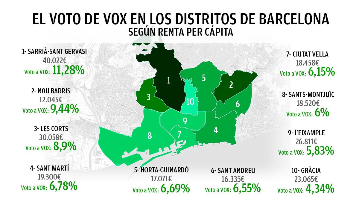 El voto de Vox en los distritos de Barcelona el 14-F según la renta familiar per cápita.
