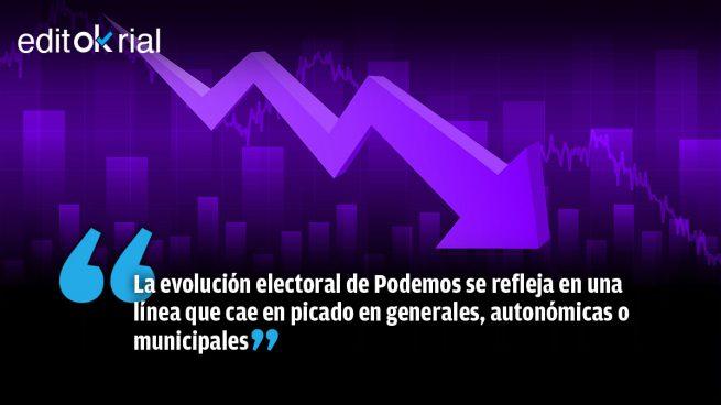 El totalitarismo y aburguesamiento de Iglesias hunden a Podemos