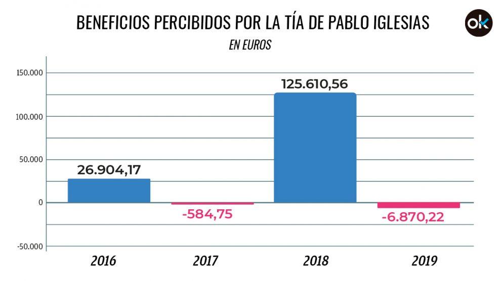 Evolución de los resultados de Pérez-Marín Turrión S.L.
