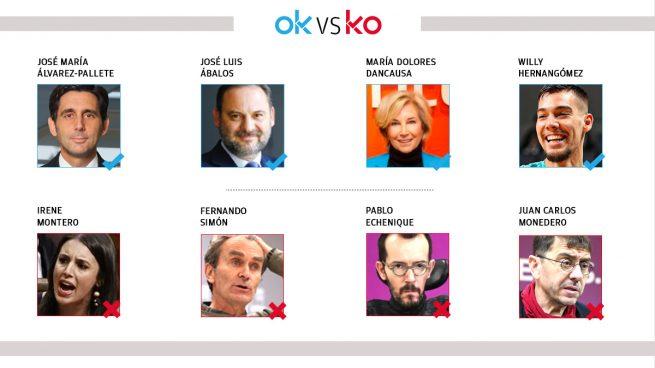 Los OK y KO del martes, 23 de febrero