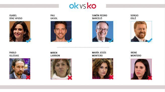 El OK y KO del miércoles, 24 de febrero de 2021