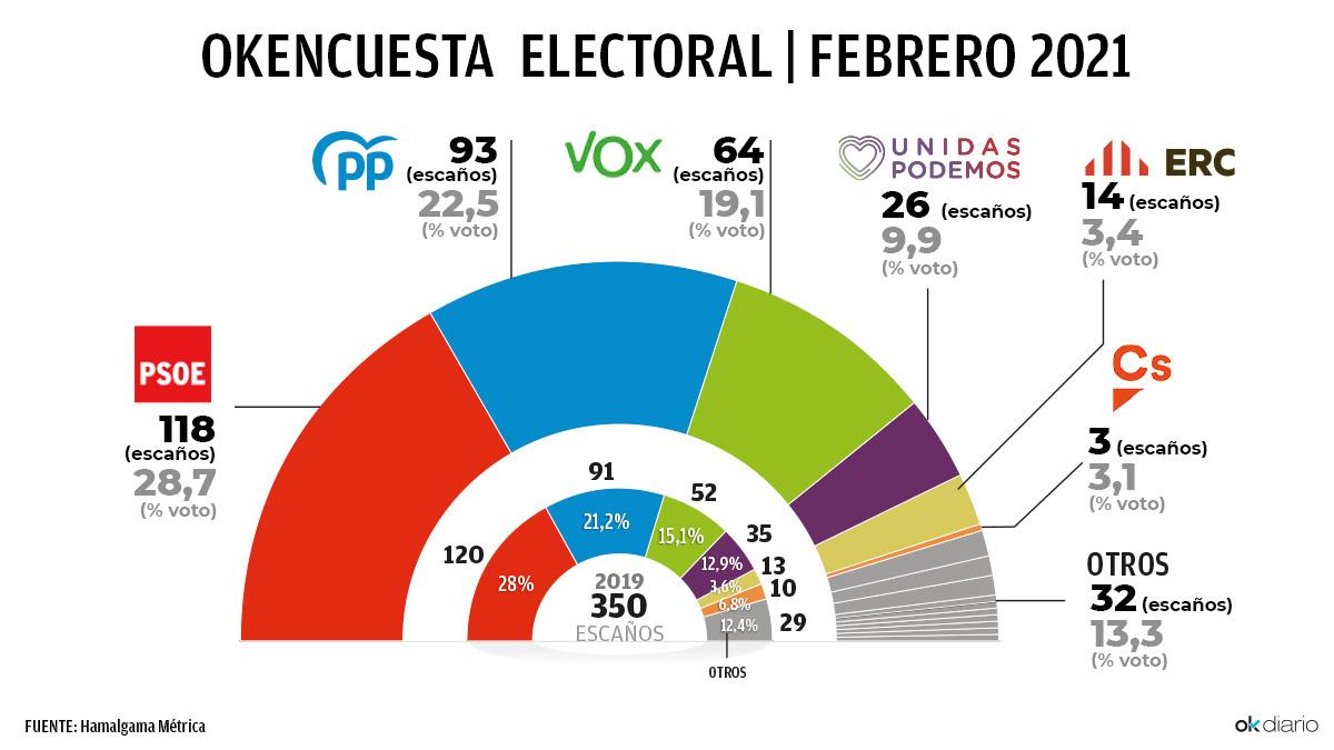 Encuesta electoral de febrero de 2021 para OKDIARIO
