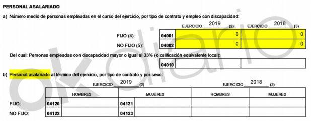 La sociedad instrumental de Tornero declara que cuenta con cero trabajadores.