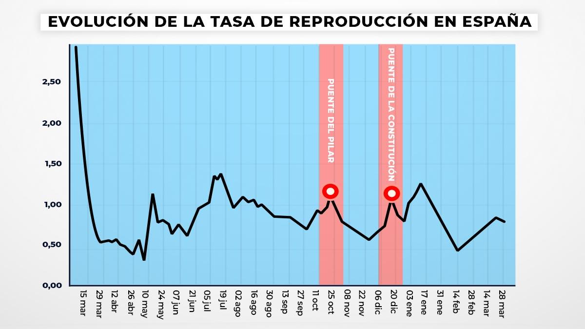 Gráfico de la evolución de la velocidad de transmisión (Rt) del virus en España.