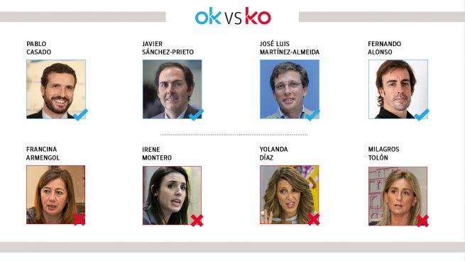 Los OK y KO del miércoles, 3 de marzo