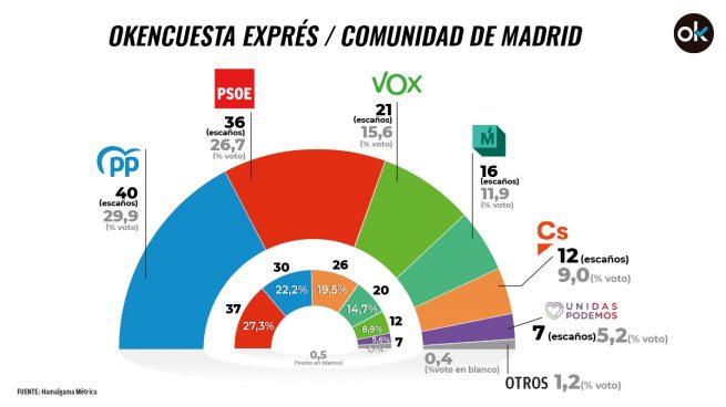 Ayuso ganará las elecciones pero PP y Vox se quedan a 6 escaños de la mayoría absoluta