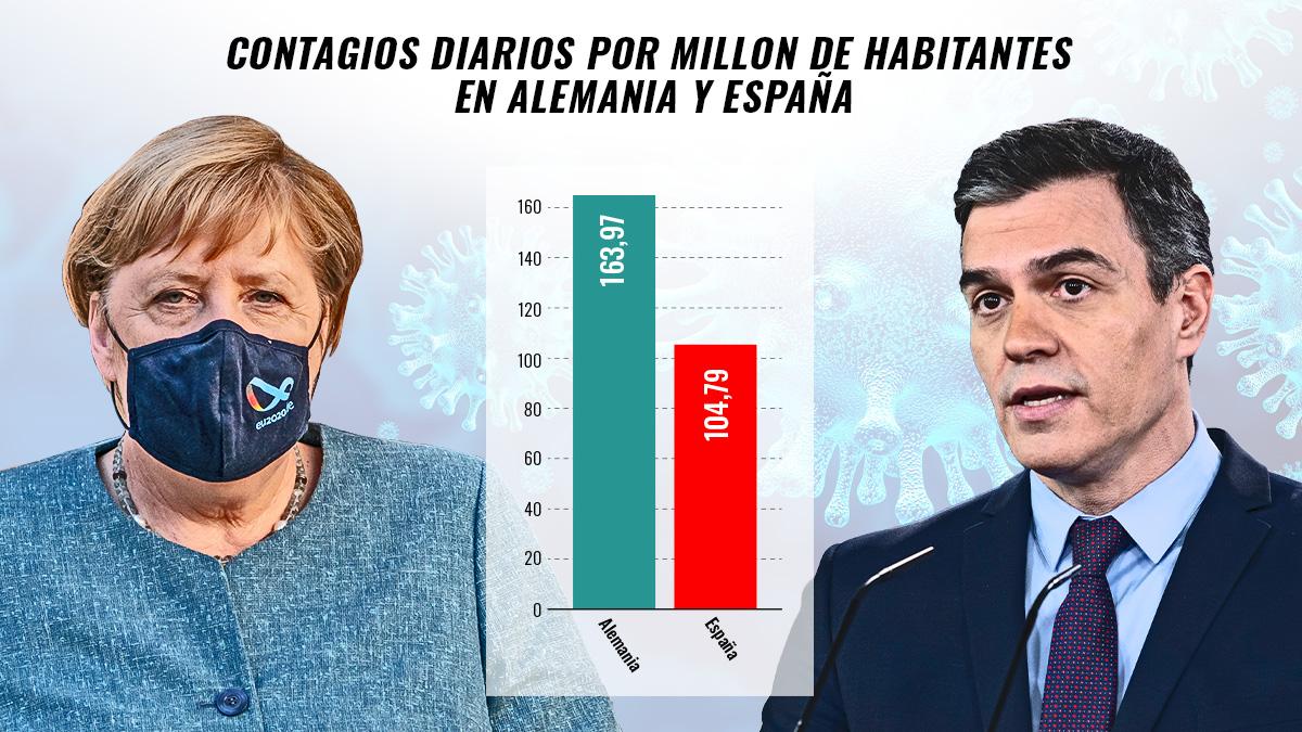 Comparativa entre las tasas de contagio por millón de España y Alemania.