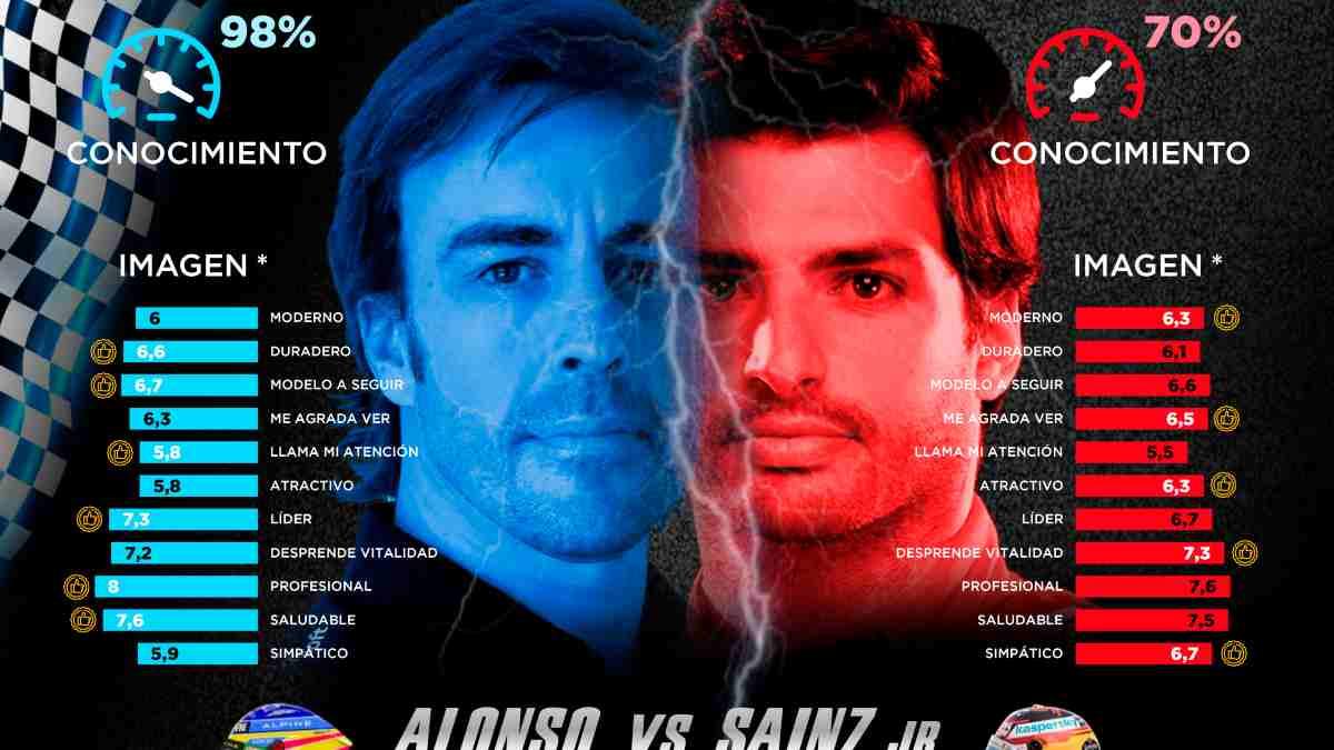 Estudio entre Fernando Alonso y Carlos Sainz. (@PersonalityMdia)
