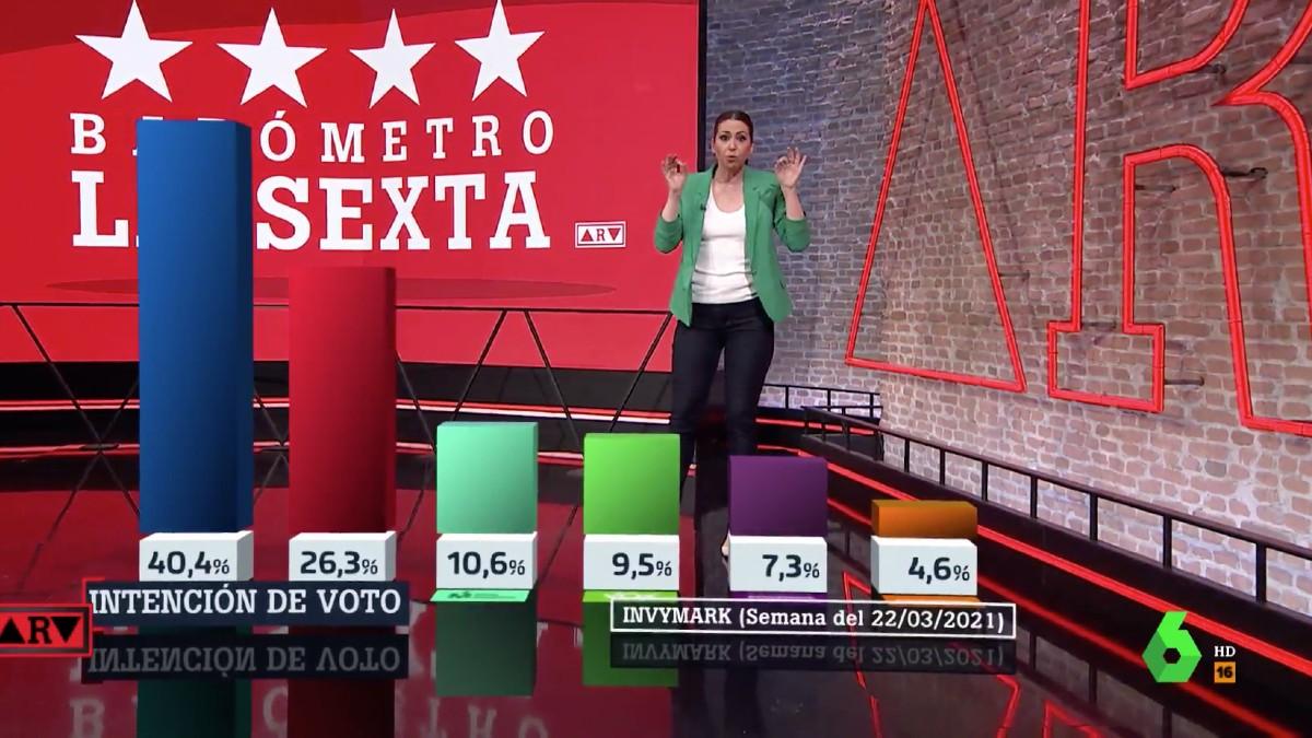 Barómetro de La Sexta para las elecciones de la Comunidad de Madrid del 4-M.