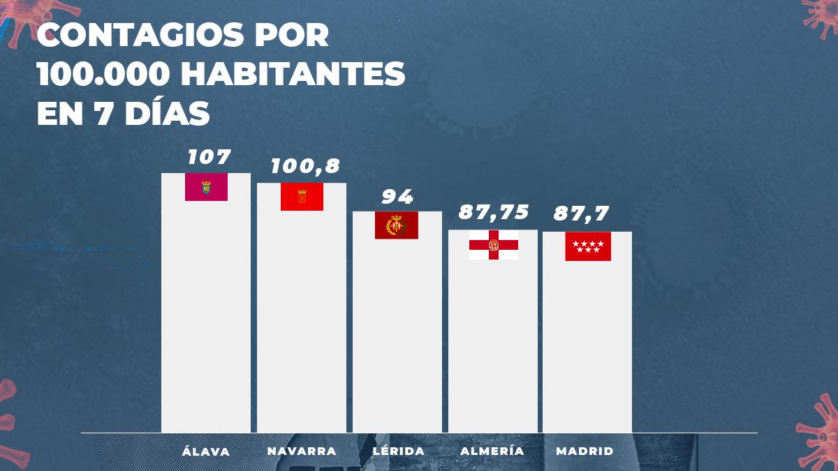 Incidencia de contagios de coronavirus en las zonas con mayor riesgo de España.