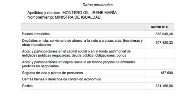Iglesias y Montero reconocen un patrimonio entre los dos que alcanza los 1,6 millones de euros