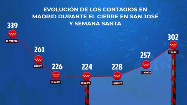 Madrid contagios cierre perimetral