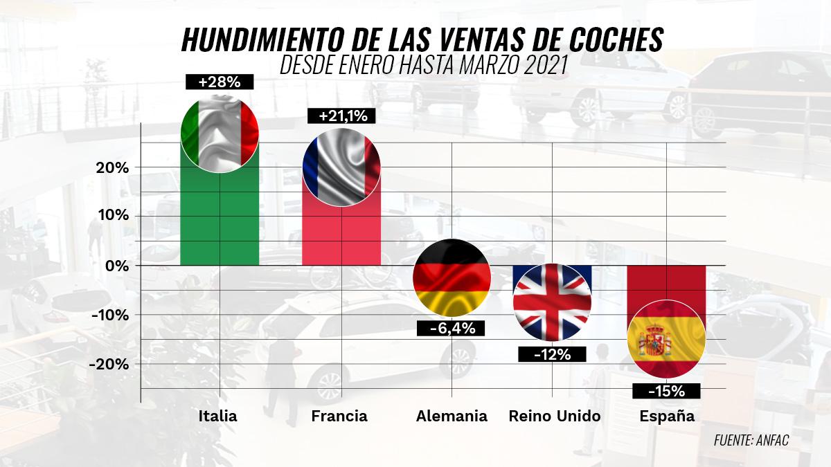 Grafico-hundimiento-ventas-Europa