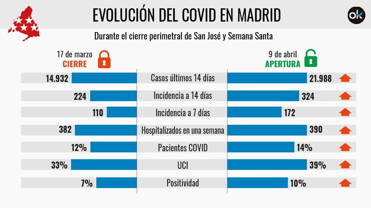 Tabla de la evolución de los principales indicadores covid en Madrid durante el cierre de Semana Santa.