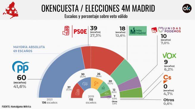 Ayuso saca mayoría absoluta raspada con Vox, Más Madrid deja atrás a Iglesias y Cs desaparece