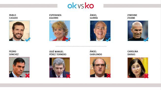 Los OK y KO del jueves, 15 de abril