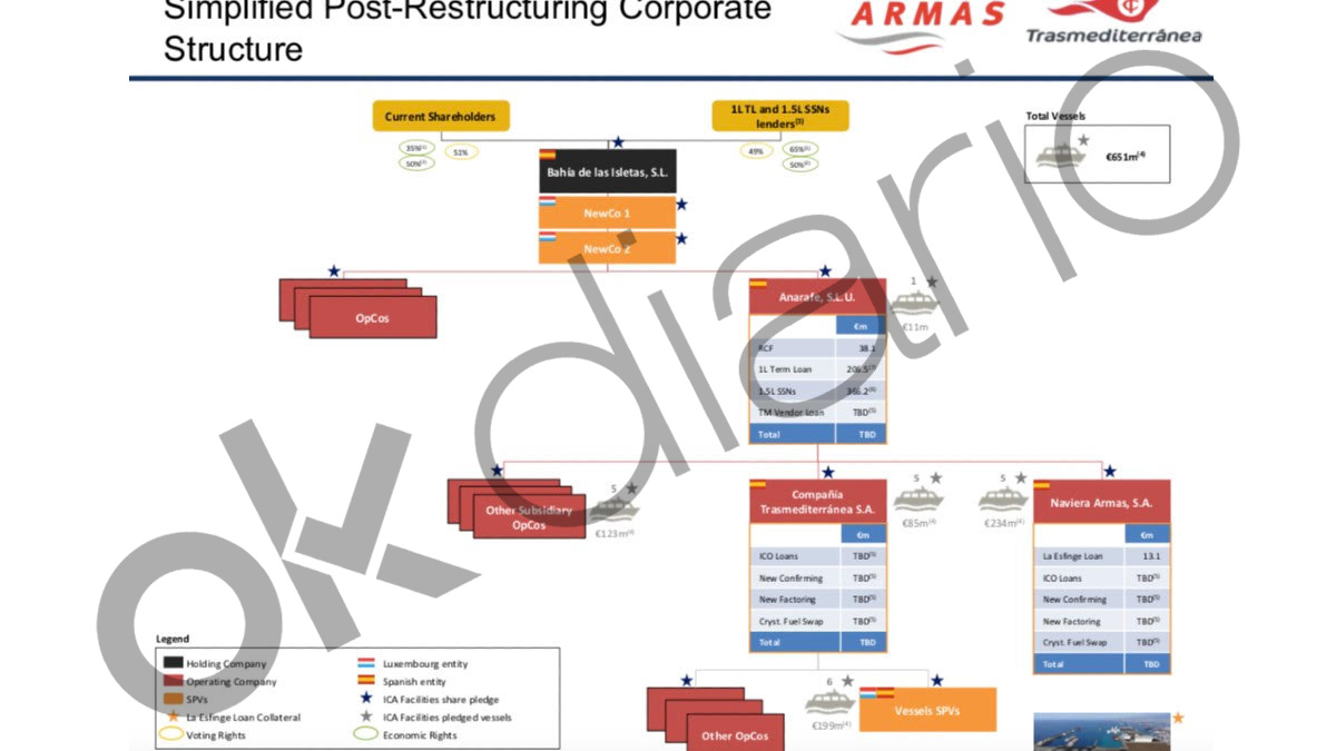 La nueva estructura del grupo Armas Trasmediterránea, una vez culmine el plan de reestructuración.