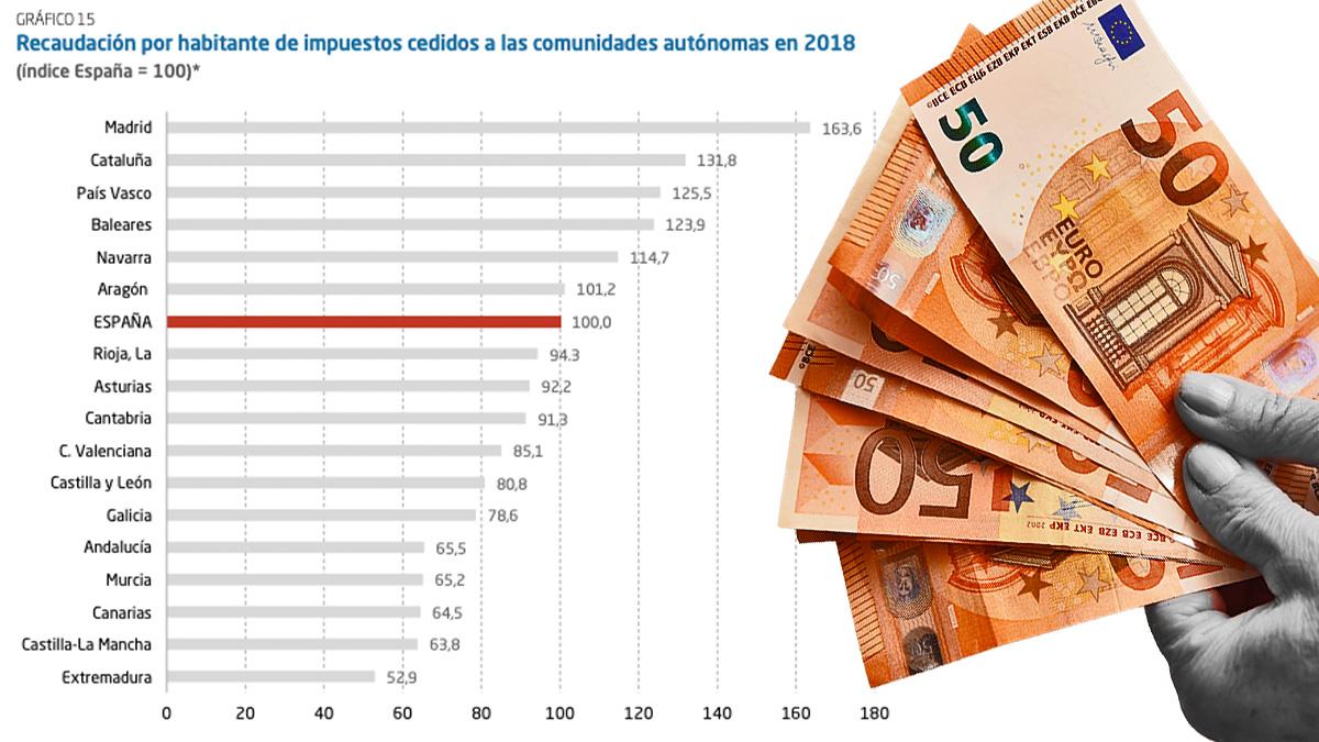 Recaudación por habitante de impuestos cedidos a las comunidades autónomas en 2018.
