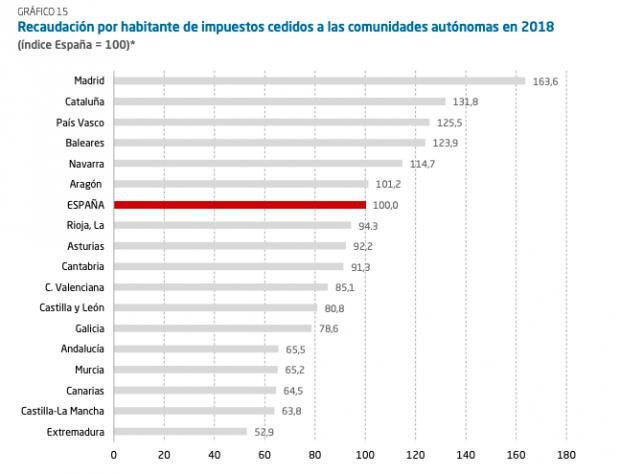 Recaudación por habitante de impuestos cedidos a las comunidades autónomas en 2018