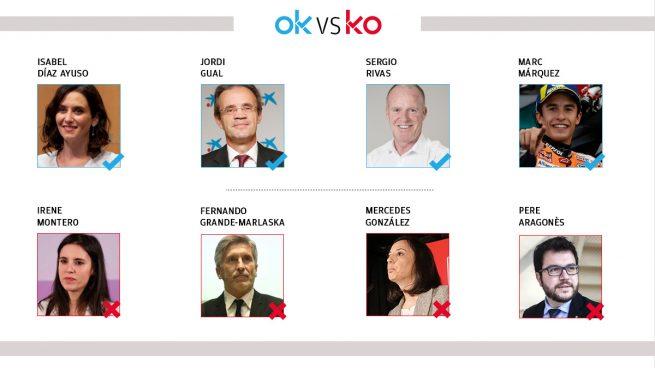 Los OK y KO del sábado, 17 de abril