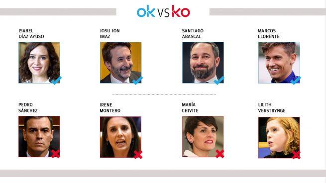 El OK y KO del lunes, 19 de abril de 2021