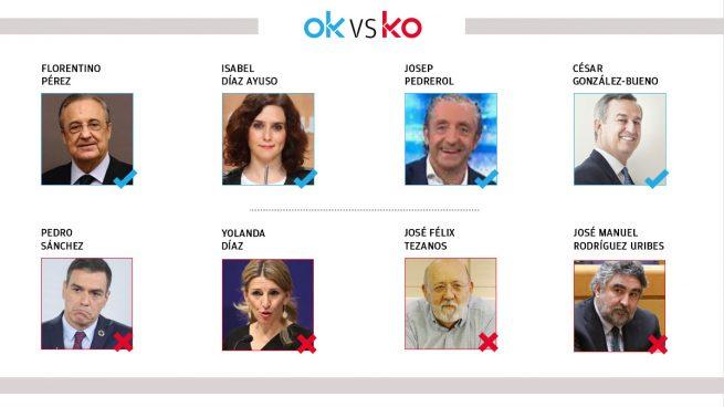 Los OK y KO del martes, 20 de abril