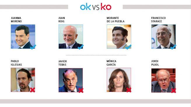 Los OK y KO del miércoles, 21 de abril