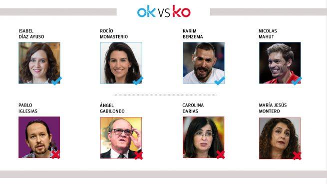 Los OK y KO del jueves, 22 de abril