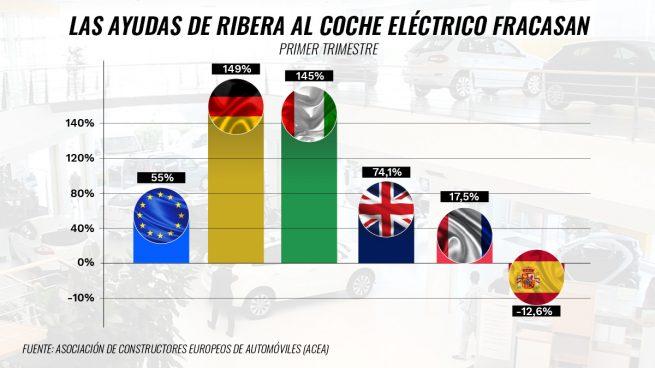 Las ayudas de Ribera al coche eléctrico fracasan: España lidera la caída de las ventas en la UE hasta marzo