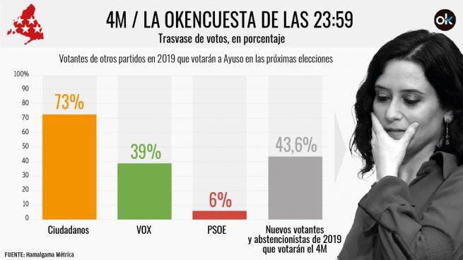Ayuso arrebata el 73% de sus votantes a Ciudadanos, el 39% a Vox y el 6% al PSOE