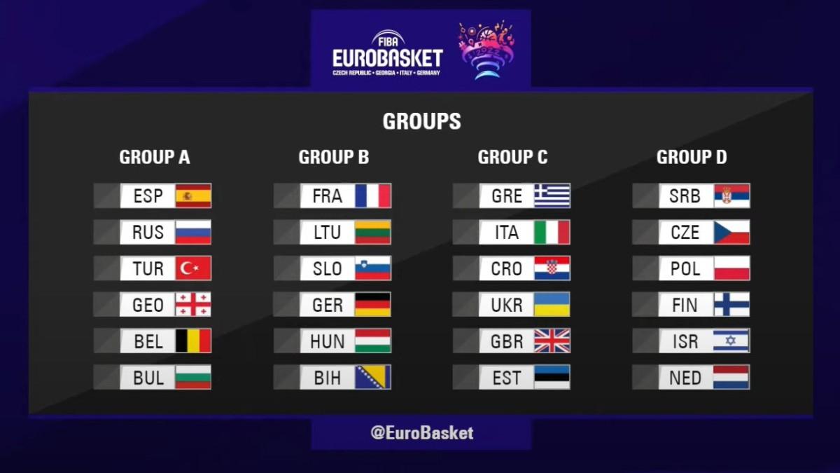 Así quedan los grupos del Eurobasket 2022.