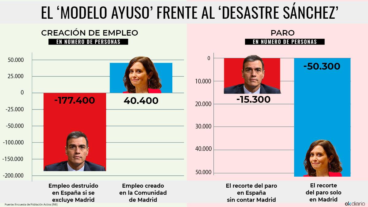 El 'modelo Ayuso' frente al 'desastre Sánchez'