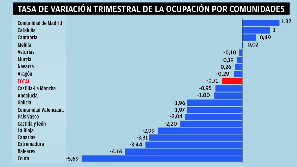 Creación de empleo por CCAA en el primer trimestre de 2021. INE.