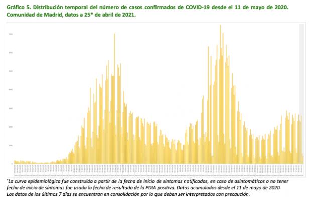 Evolución de contagios en Madrid.