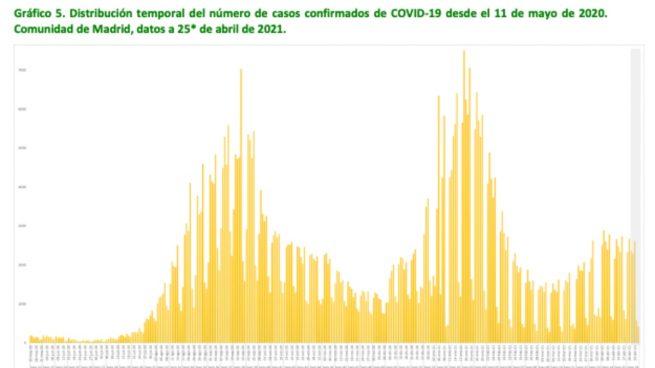Los epidemiólogos de Madrid confirman que la pandemia ha entrado en retroceso y «no habrá quinta ola»