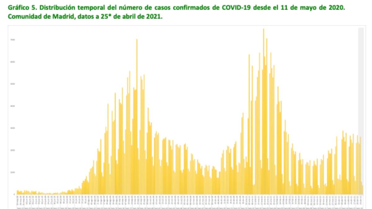 Gráfico de la Subdirección General de Epidemiología sobre los contagios de Madrid.