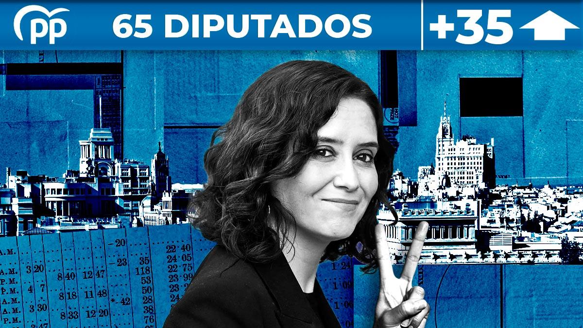 El PP logra 65 escaños en las elecciones de Madrid.