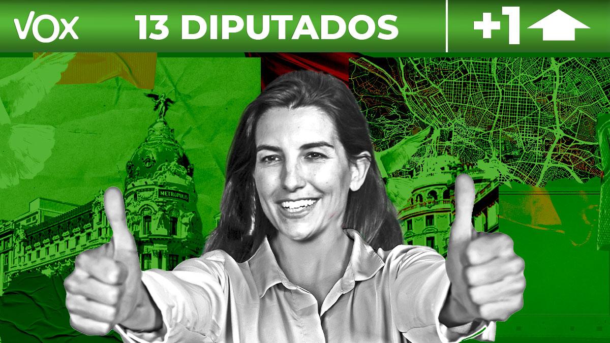 Vox obtiene 13 escaños en las elecciones de Madrid.