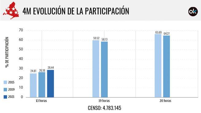 participación Elecciones Madrid