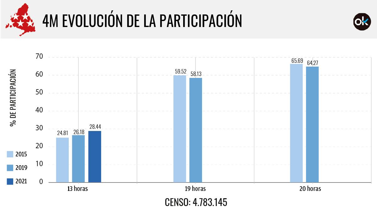 Evolución de la participación en las elecciones de Madrid por franjas horarias.
