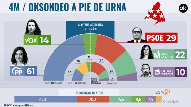 resultado elecciones madrid