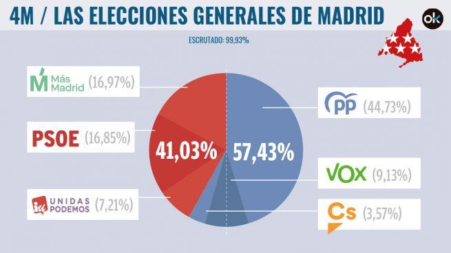 resultados elecciones madrid
