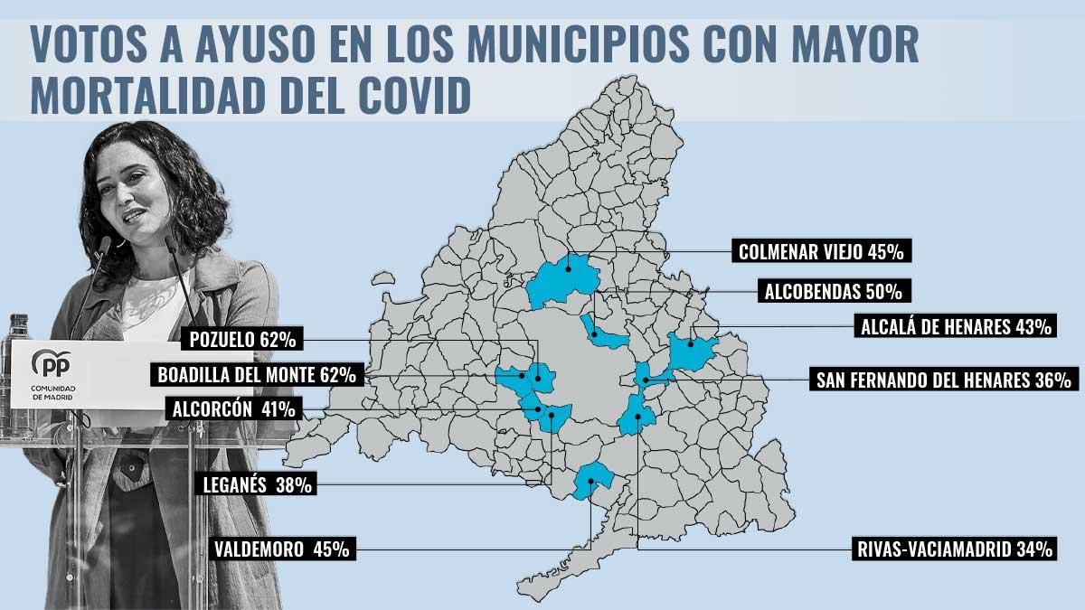 El voto a Díaz Ayuso en los municipios con mayor exceso de mortalidad por el Covid.