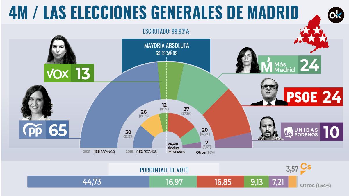 Resultados de las elecciones.