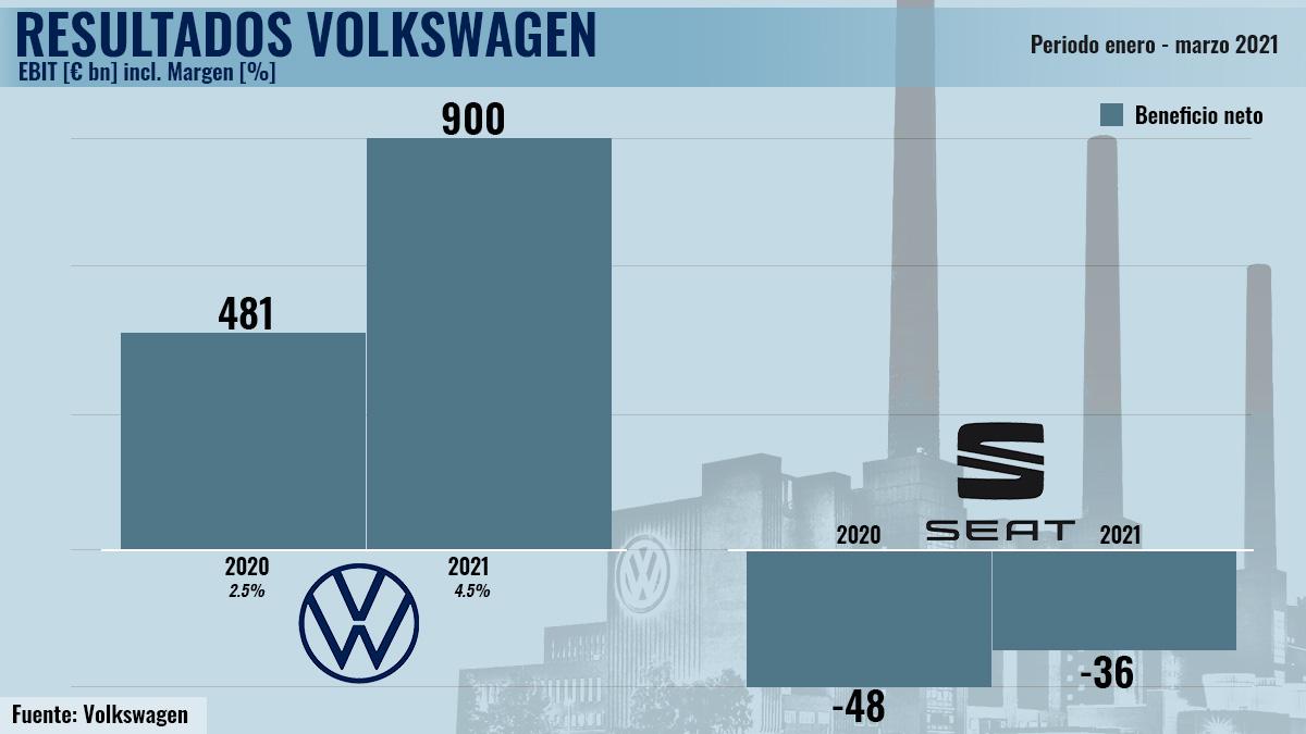 Gráfico Resultados Volkswagen
