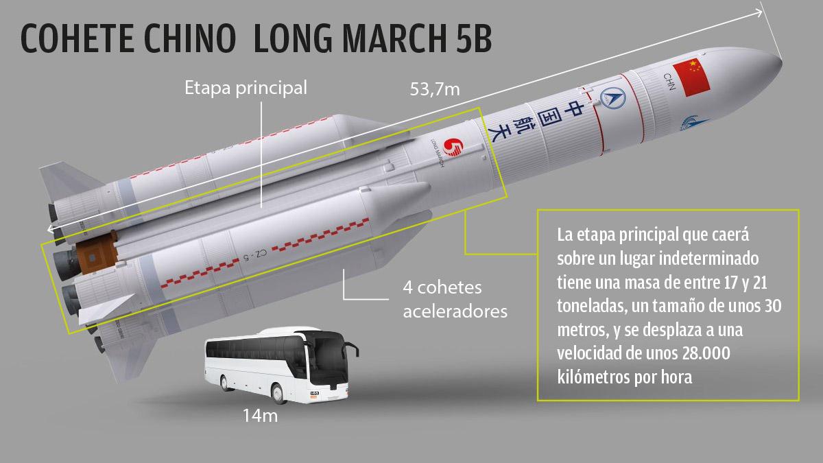 Cohete chino, streaming en directo: Sigue en vivo el lugar donde impactará  el Long March 5B