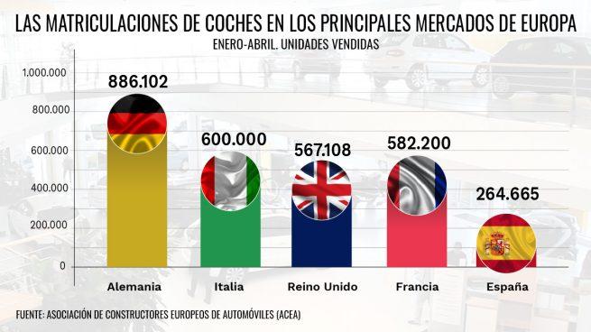 España continúa a la cola de Europa por la falta de ayudas: es el mercado que menos coches vende en 2021