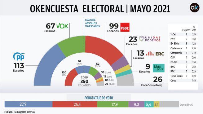 Últimas noticias de hoy en España, lunes 17 de mayo de 2021